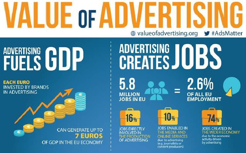 Value of advertising